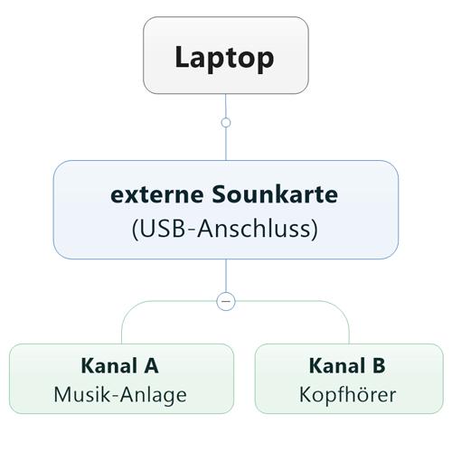 externe USB-Soundkarte, Audio-Interface, Native Instruments