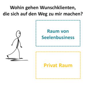 Seelenbusiness-Raum, Privat-Raum, Grenzen